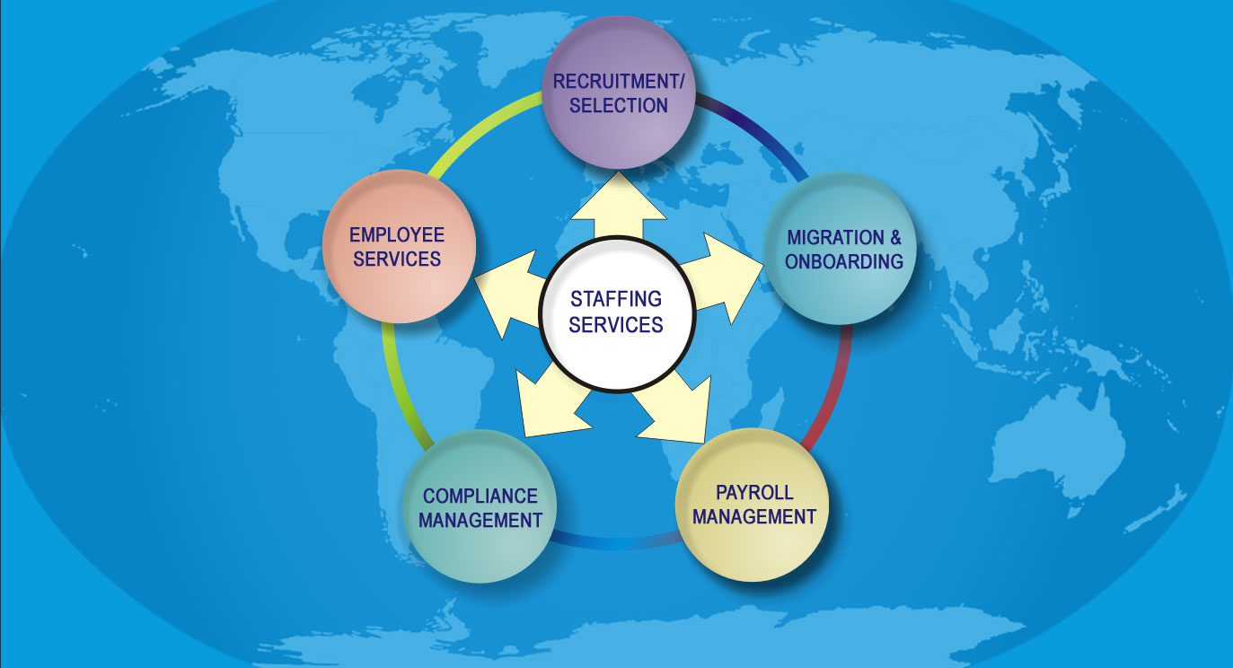 staffing-managed-services