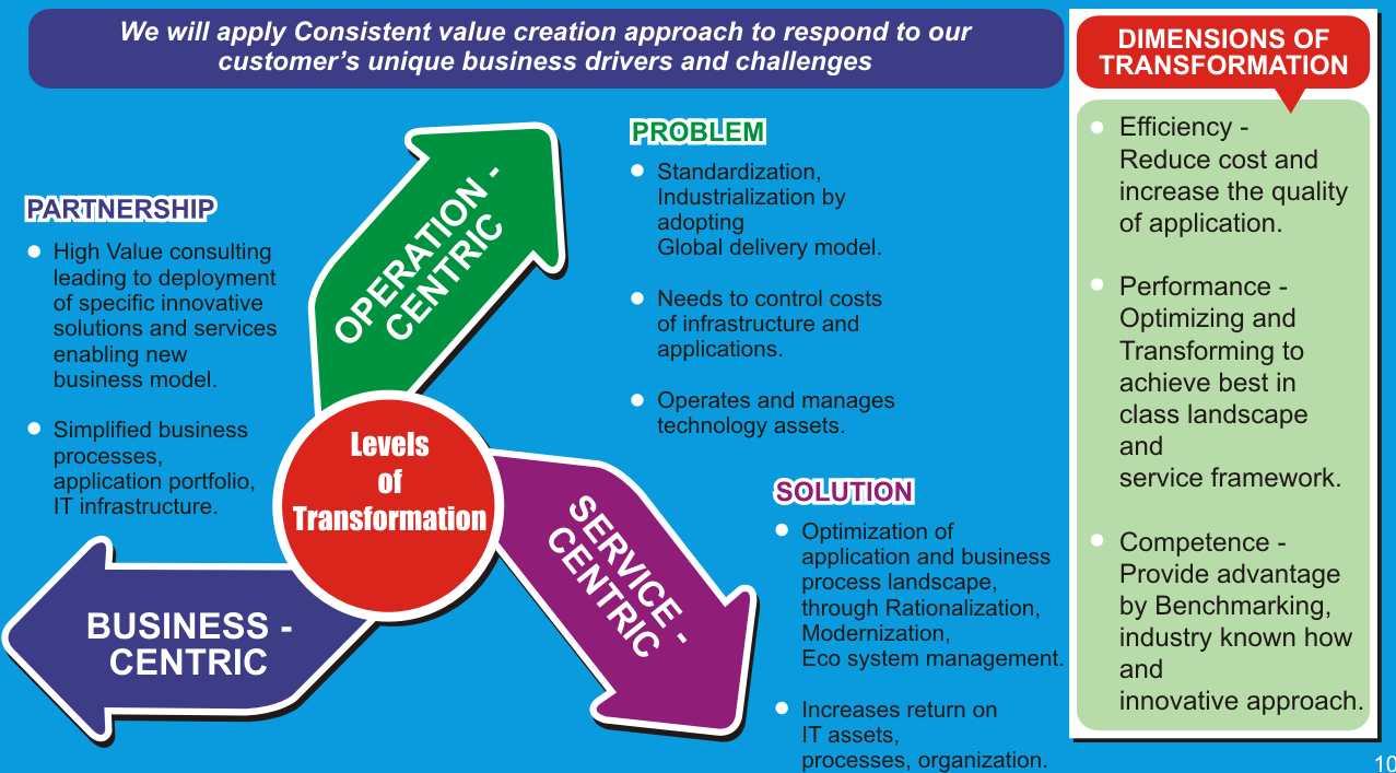 value-creation